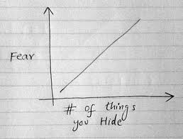 fear and the number of things you hide